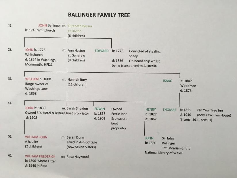 Ballinger family tree